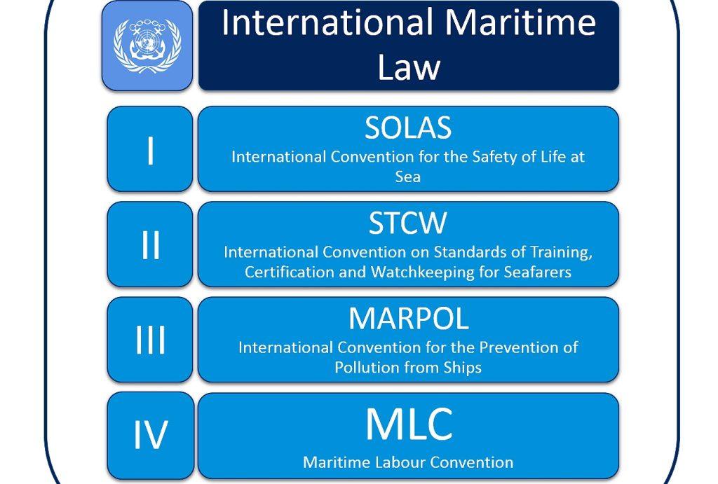 maritime law mlc 2006 solas stcw marpol